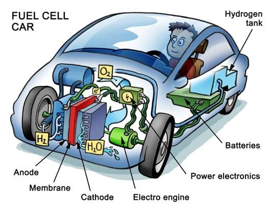 топливный элемент на водороде пациентов